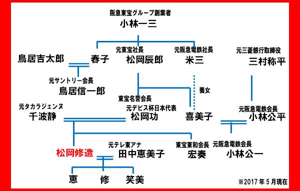 松岡修造 家系図