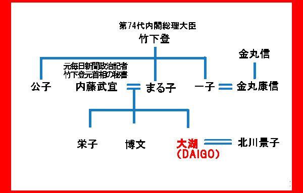 DAIGOの本名や家系図!父親母親などの職業や家族構成 – みんだ星